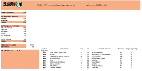 Coronavirus Marche: aggiornamento dati dal Servizio Sanità - decessi - situazione al 09/12/2020 ore 18.00