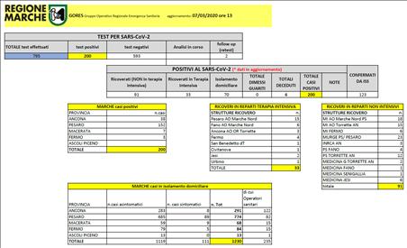 Coronavirus Marche: aggiornamento dati dal GORES - situazione al 07/03/2020 ore 13