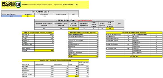 Coronavirus Marche: aggiornamento dati dal GORES - situazione al 14/03/2020 ore 12.00