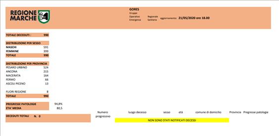 Coronavirus Marche: aggiornamento dati del GORES al 21/05/2020 ore 18.00
