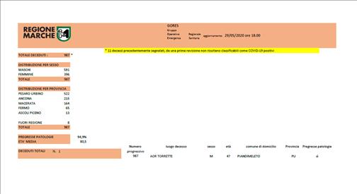 Coronavirus Marche: aggiornamento dati dal GORES - situazione al 29/05/2020 ore 18.00