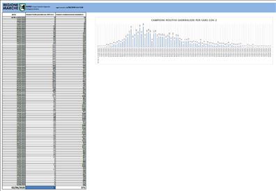 Coronavirus Marche: aggiornamento dati dal GORES - situazione al 03/06/2020 ore 9.00