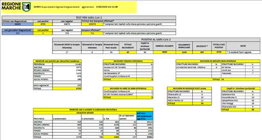 Coronavirus Marche: aggiornamento dati dal GORES - situazione al 03/06/2020 ore 12.00