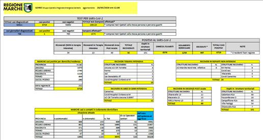 Coronavirus Marche: aggiornamento dati dal GORES - situazione al 12/06/2020 ore 12.00