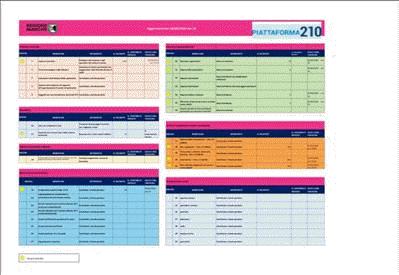 Piattaforma 210: Report misure aperte e domande presentate - ore 18 del 19/06/2020
