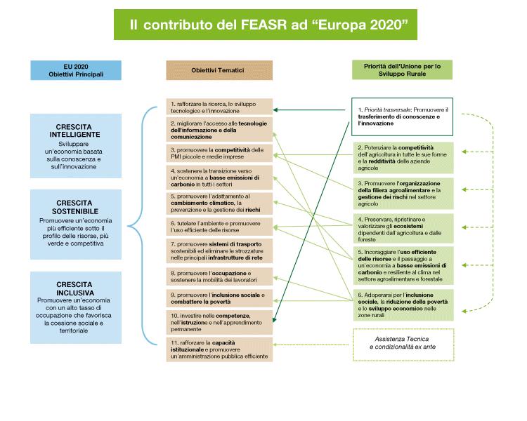 Il contributo del Feasr ad Europa 2020