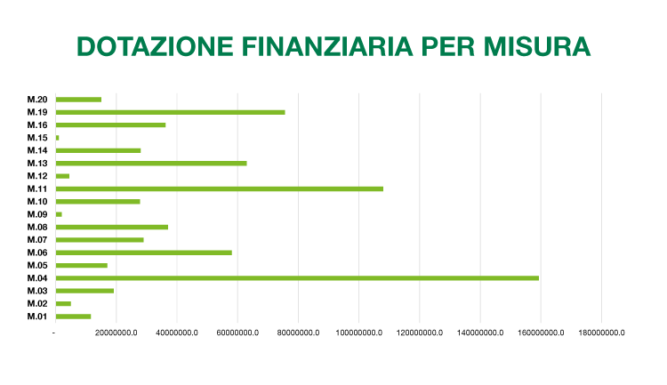 PSR Marche 2014-2020 dotazione finanziaria per misura