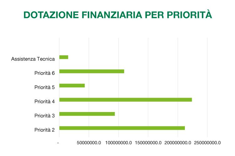 PSR Marche 2014-2020 dotazione finanziaria per priorità