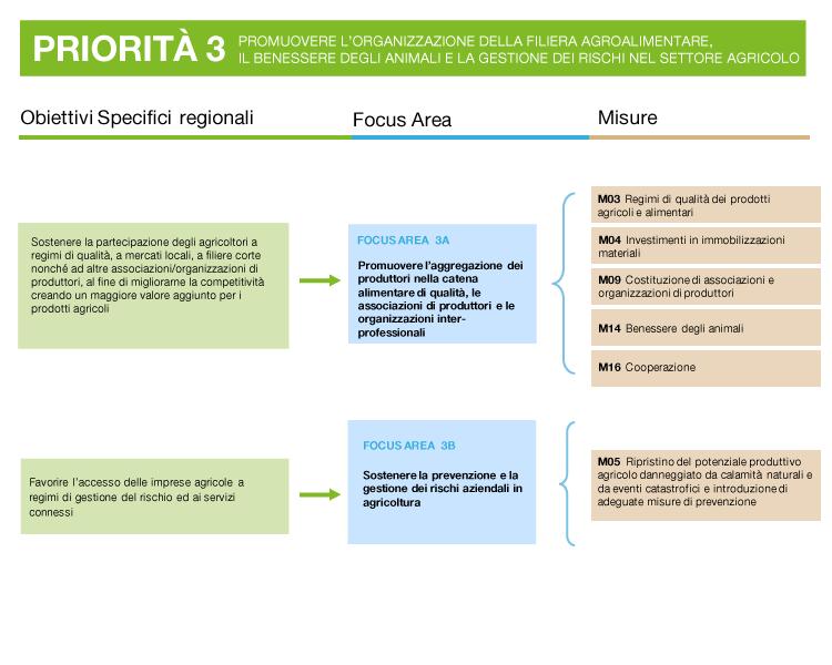 descrizione della priorità 3: obiettivi, focus area e misure