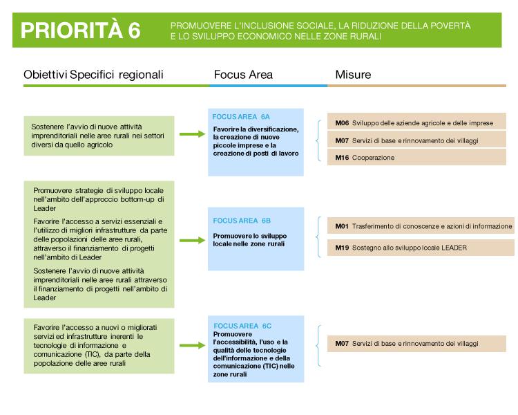 descrizione della priorità 6: obiettivi, focus area e misure