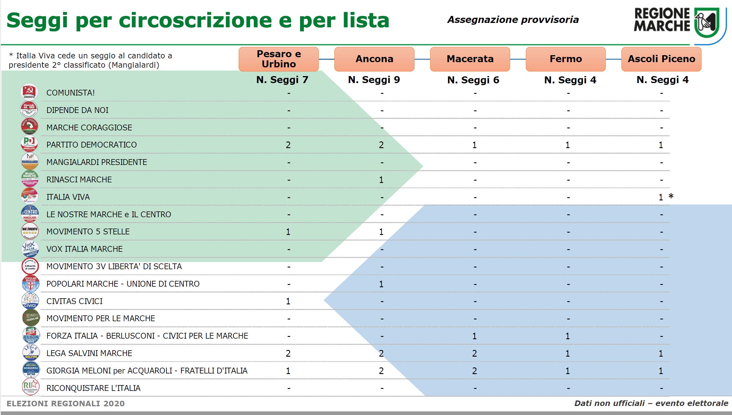 ripartizione seggi per circoscrizione e lista (grafica)