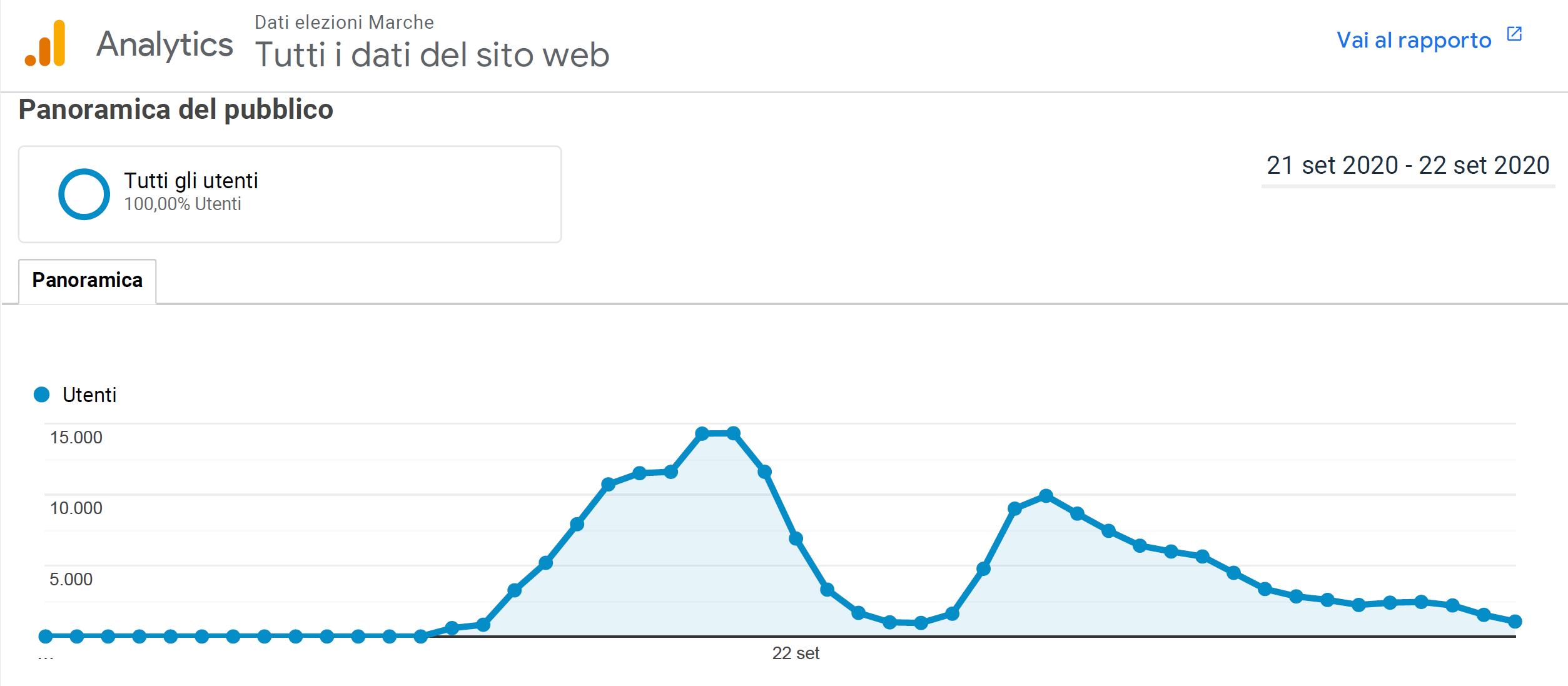 il traffico sul sito delle consultazioni (affluenze e scrutini) in tempo reale - con picco di circa 15.000 visitatori
