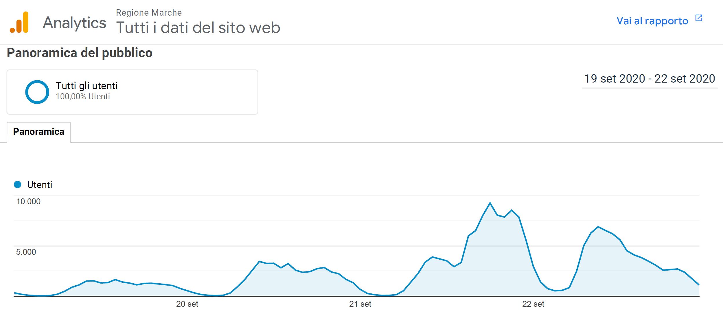 il traffico sul sito istituzionale (speciale elezioni 2020) - con picco di circa 10.000 visitatori